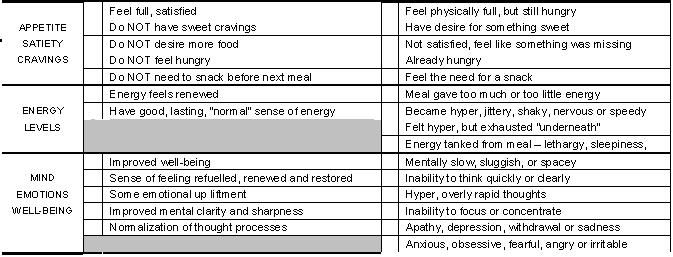 metabolic-typing-food-reaction-chart