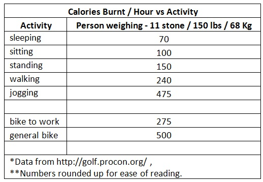 Energy Burn Vs Simples Movements Battersea Personal Trainer